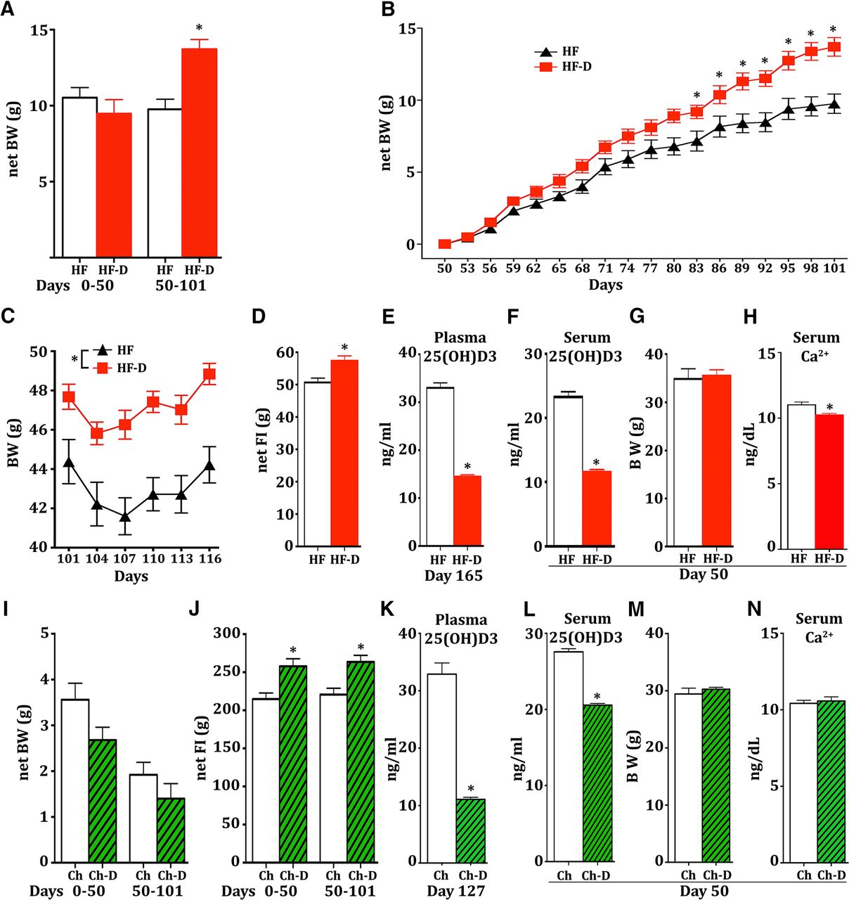 Vitamin D3: A Role in Dopamine Circuit Regulation, Diet