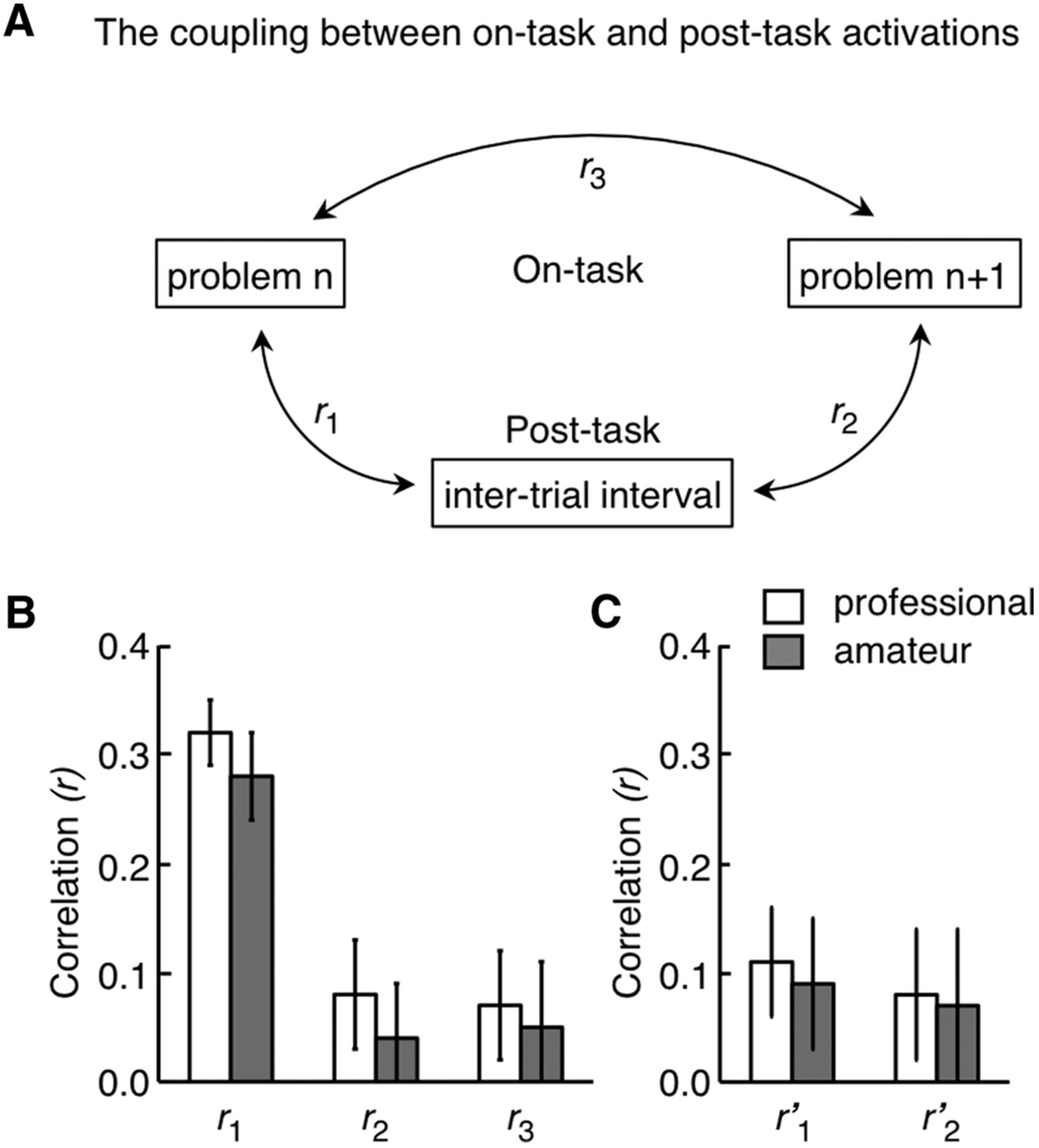 The Neural System Of Postdecision Evaluation In Rostral Frontal Four Move Checkmate Diagram Download Figure