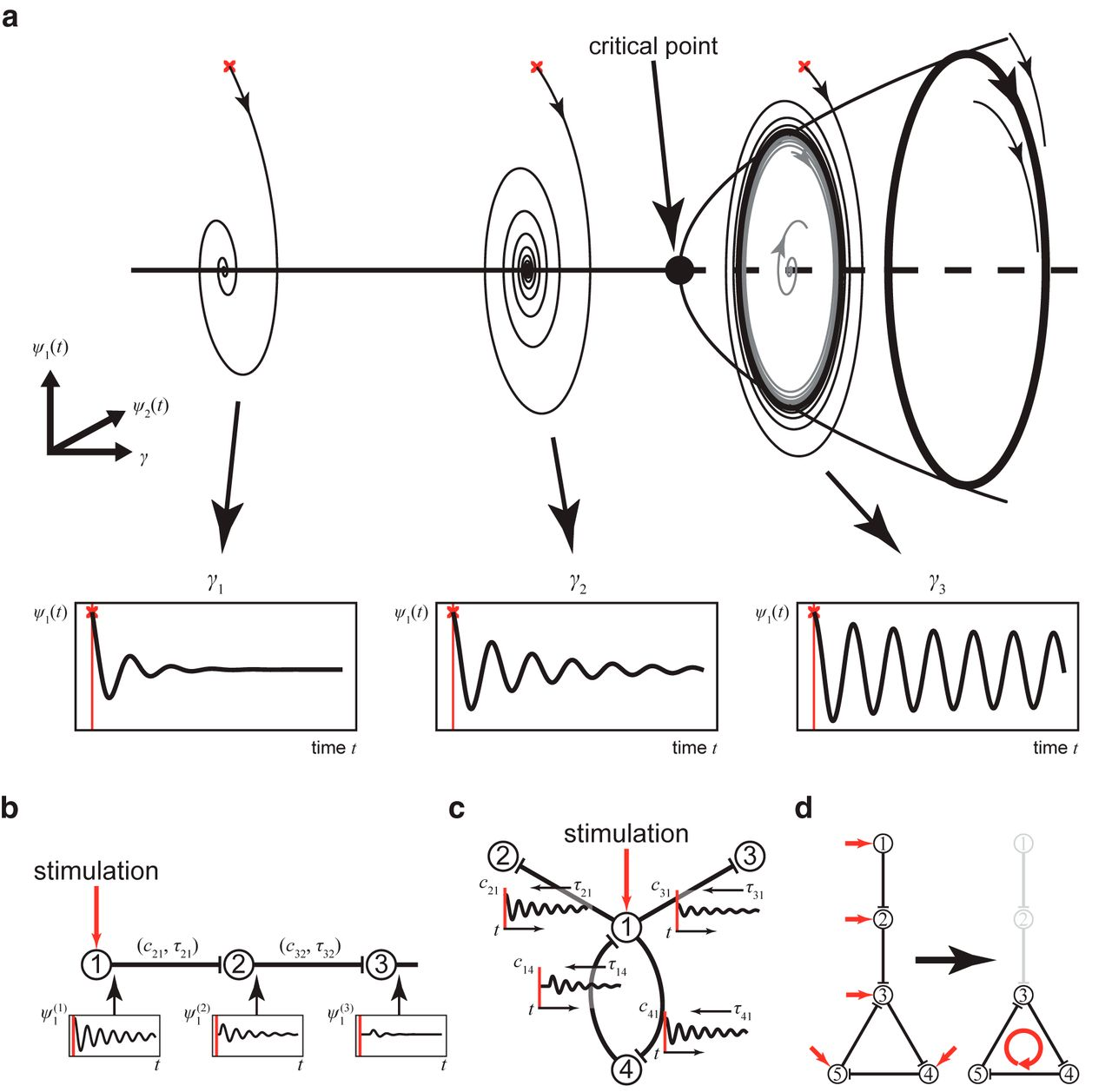 Selective Activation of Resting-State Networks following
