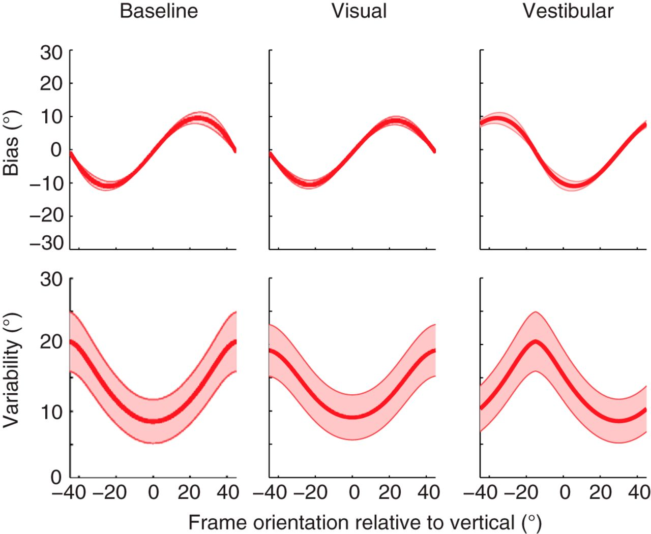 A Bayesian Account of Visual–Vestibular Interactions in the Rod-and ...