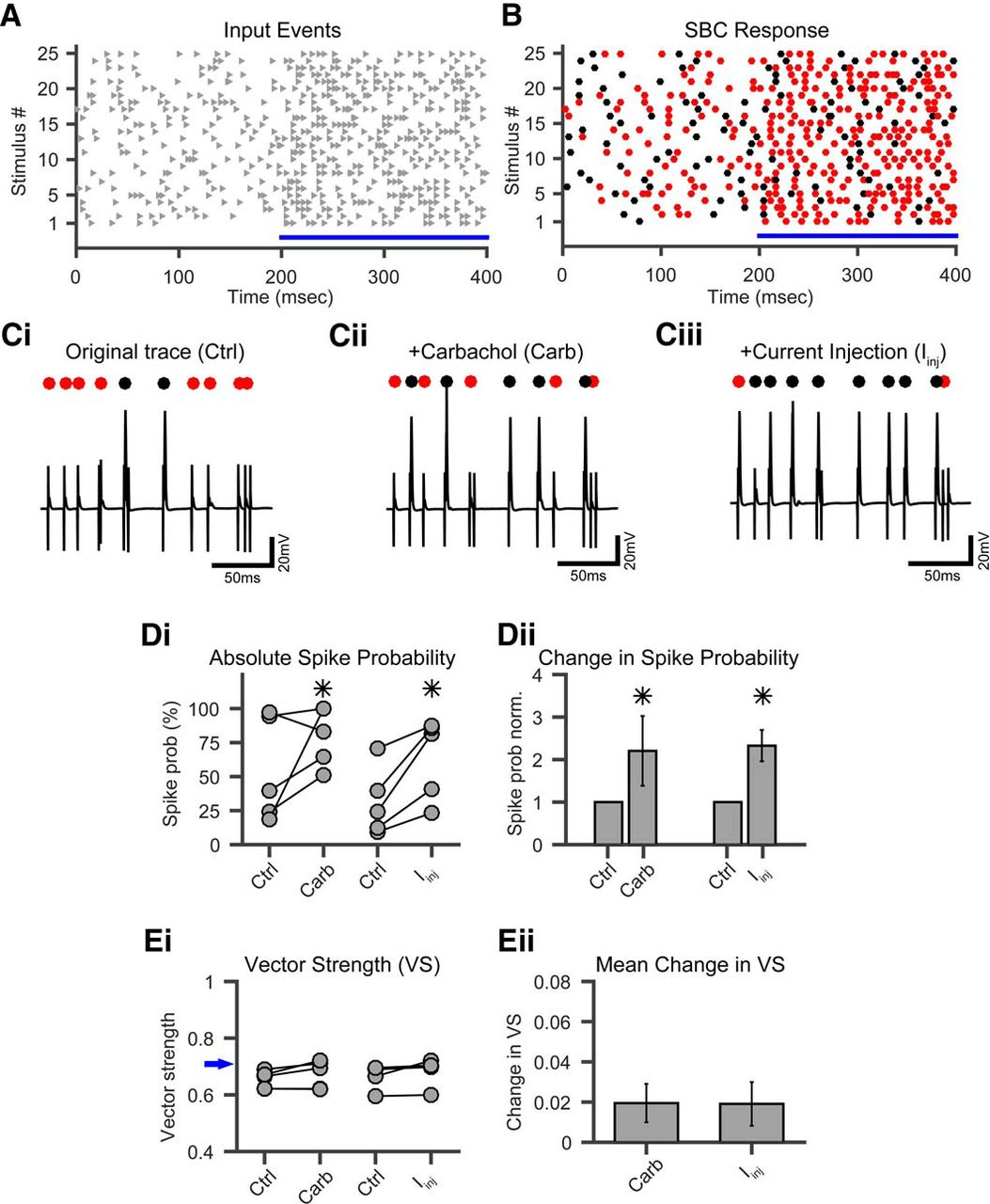 Slow Cholinergic Modulation Of Spike Probability In Ultra Fast Time 555 Timer By Accessing The Enter Frequency And Duty Cycle Tab You Download Figure Open New