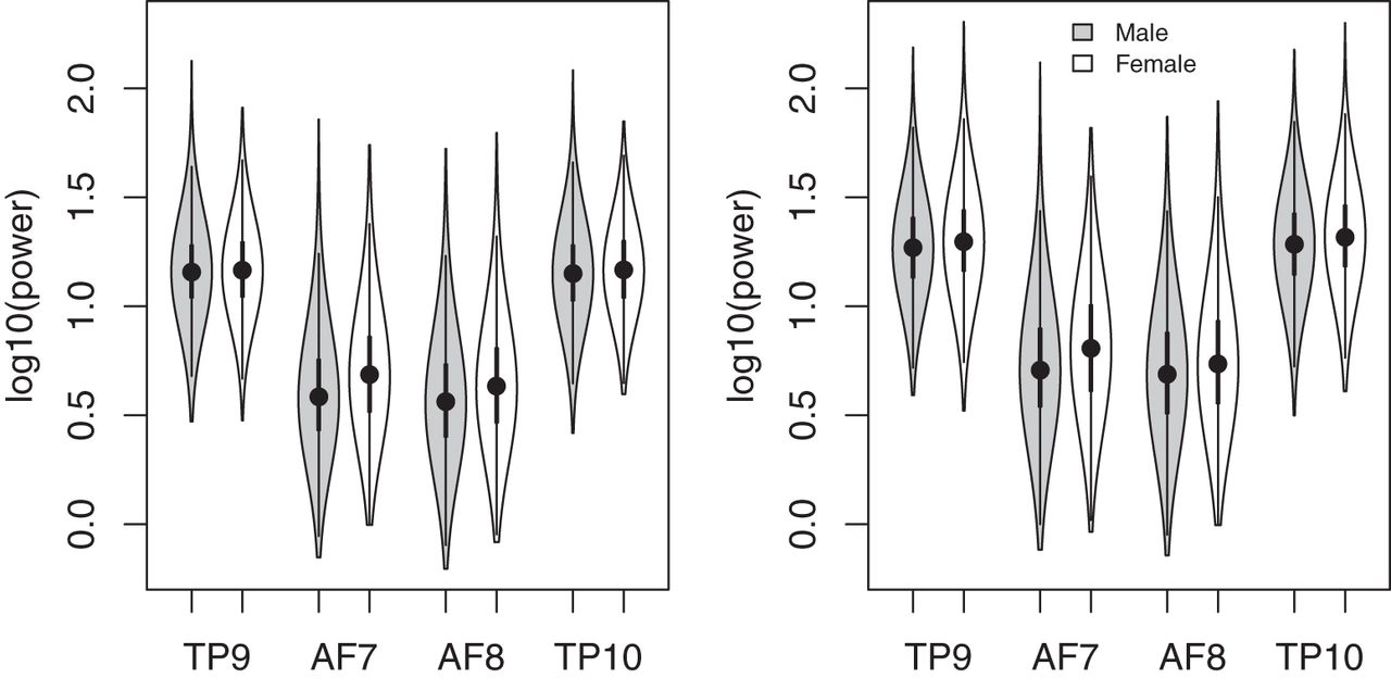 Characterizing Population EEG Dynamics throughout Adulthood