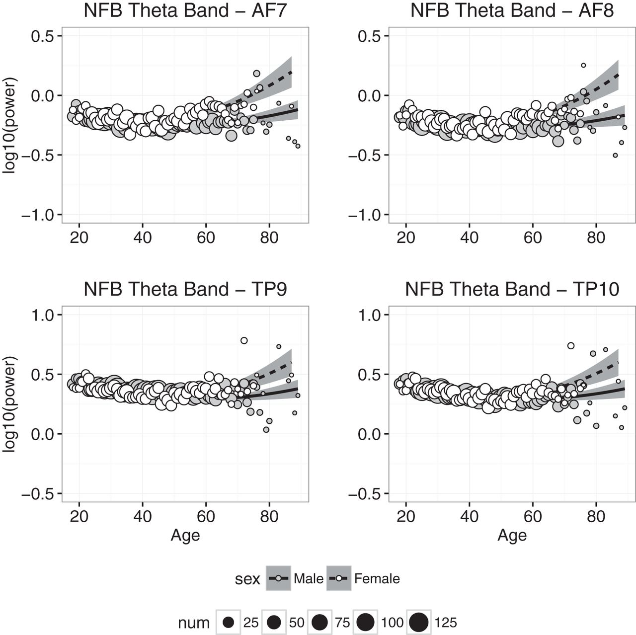Characterizing Population EEG Dynamics throughout Adulthood | eNeuro