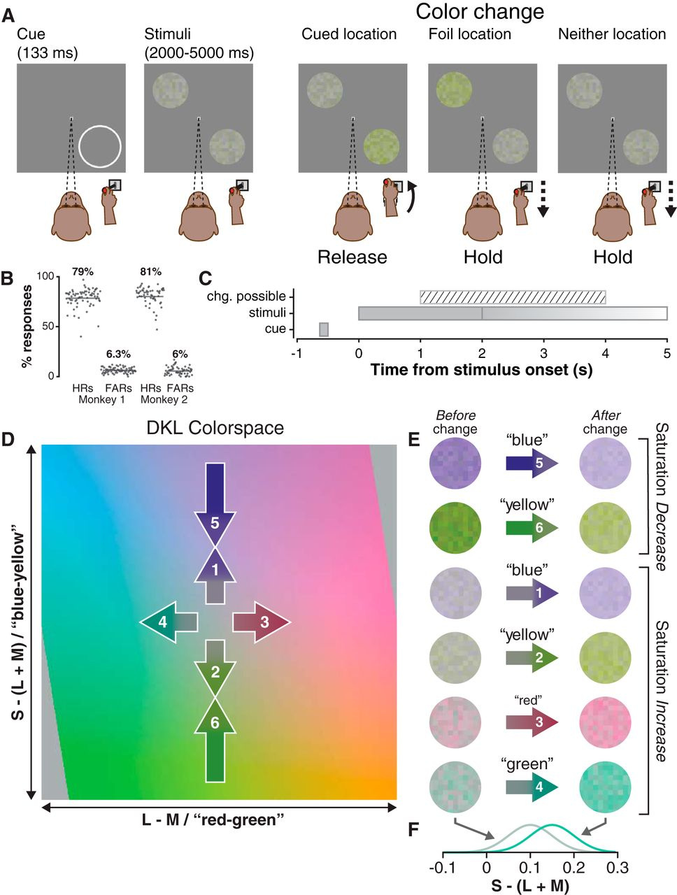 Color Change Detection Activity In The Primate Superior Colliculus Generic 4way And 3way Switch Diagrams Download Figure