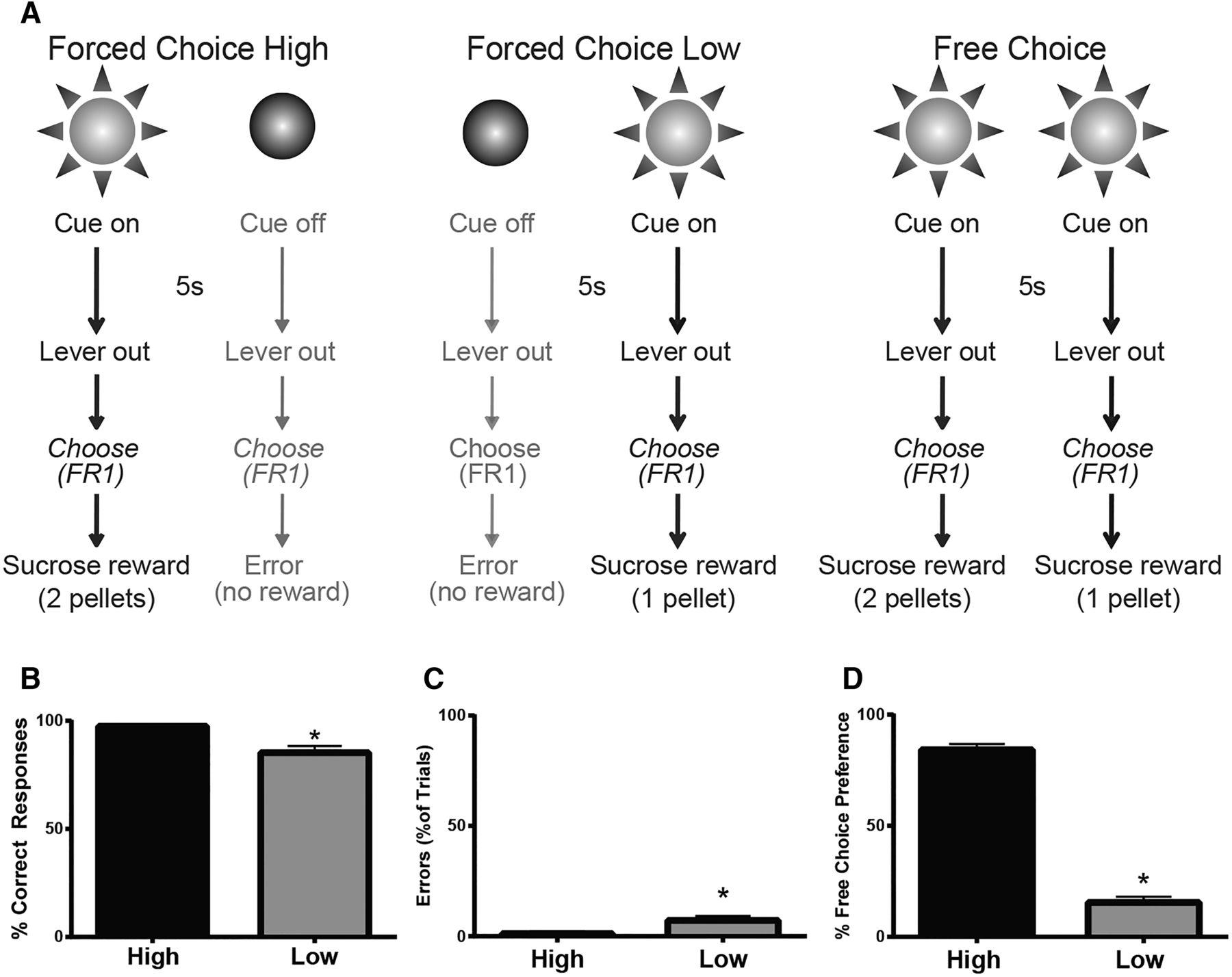 Fig  1  | Nucleus Accumbens Shell Dopamine Preferentially Tracks