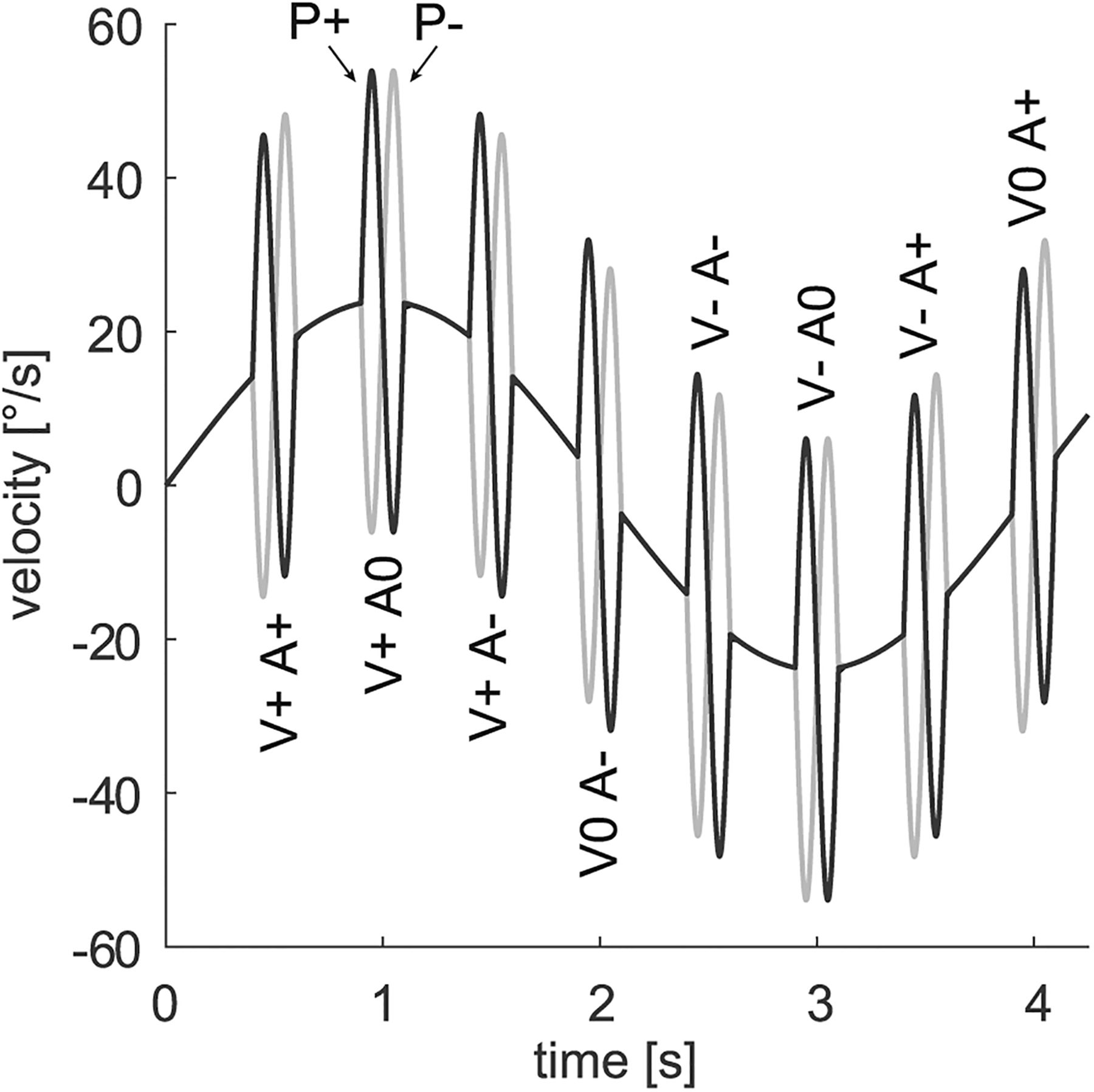 Gain Control in Predictive Smooth Pursuit Eye Movements