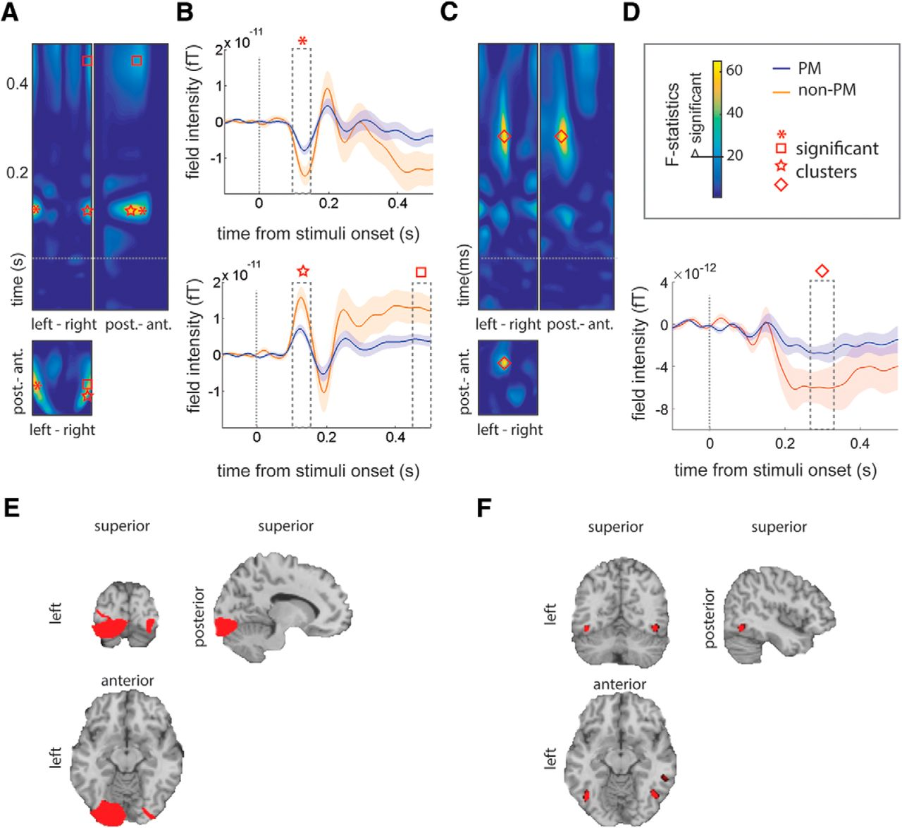Working Memory Replay Prioritizes Weakly Attended Events | eNeuro