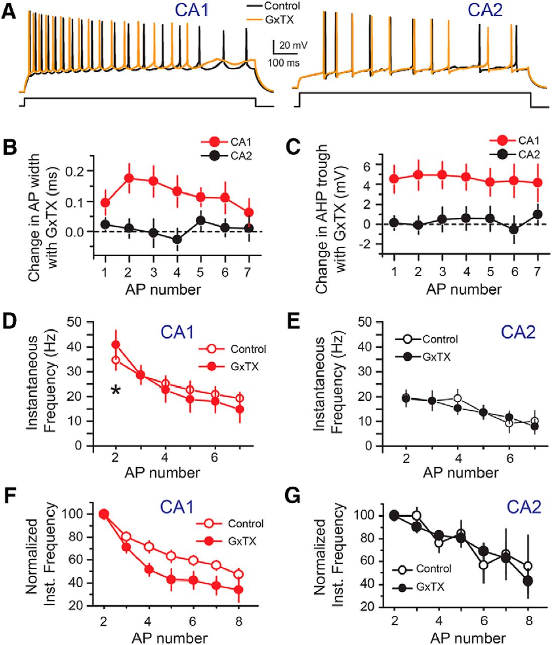 F6.large heterogeneity in kv2 channel expression shapes action potential  at mifinder.co