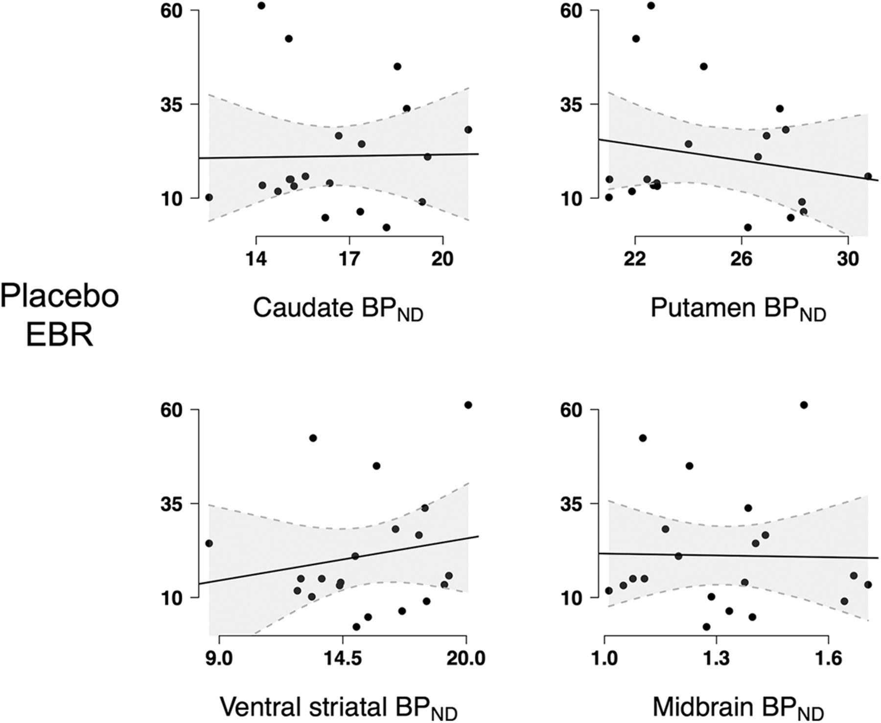 Spontaneous Eye Blink Rate (EBR) Is Uncorrelated with Dopamine D2