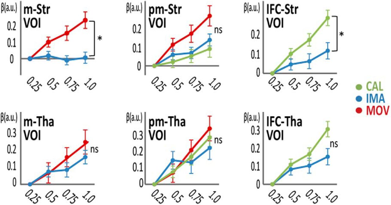 A Common Function Of Basal Ganglia Cortical Circuits Subserving 64 Ac Circuit Calculations Motors 3 Phase Download Figure