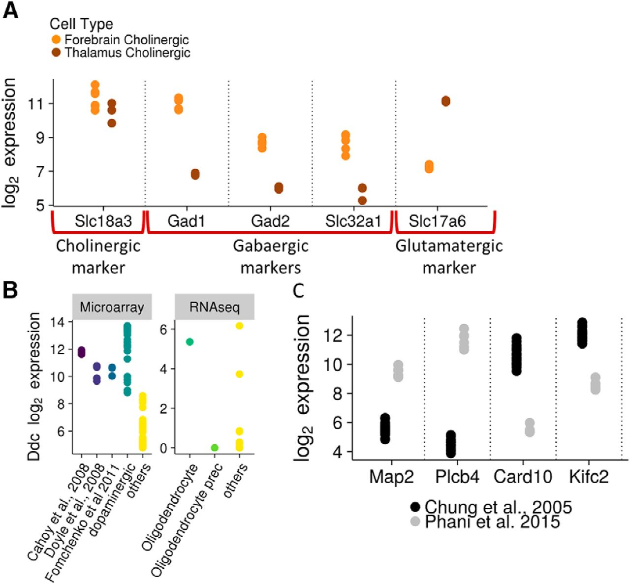 Cross-Laboratory Analysis of Brain Cell Type Transcriptomes