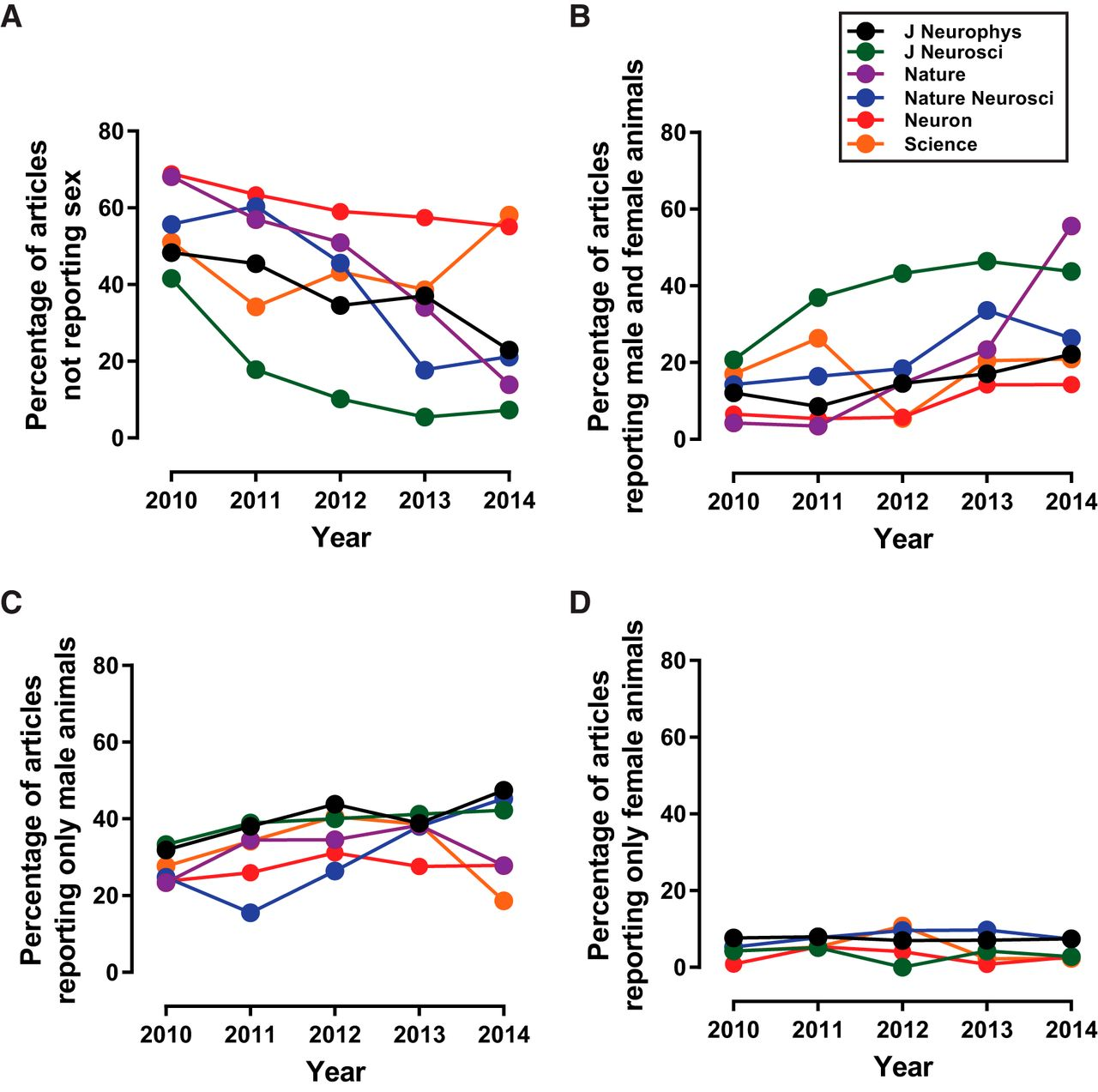 An analysis of the individual effects of sex bias