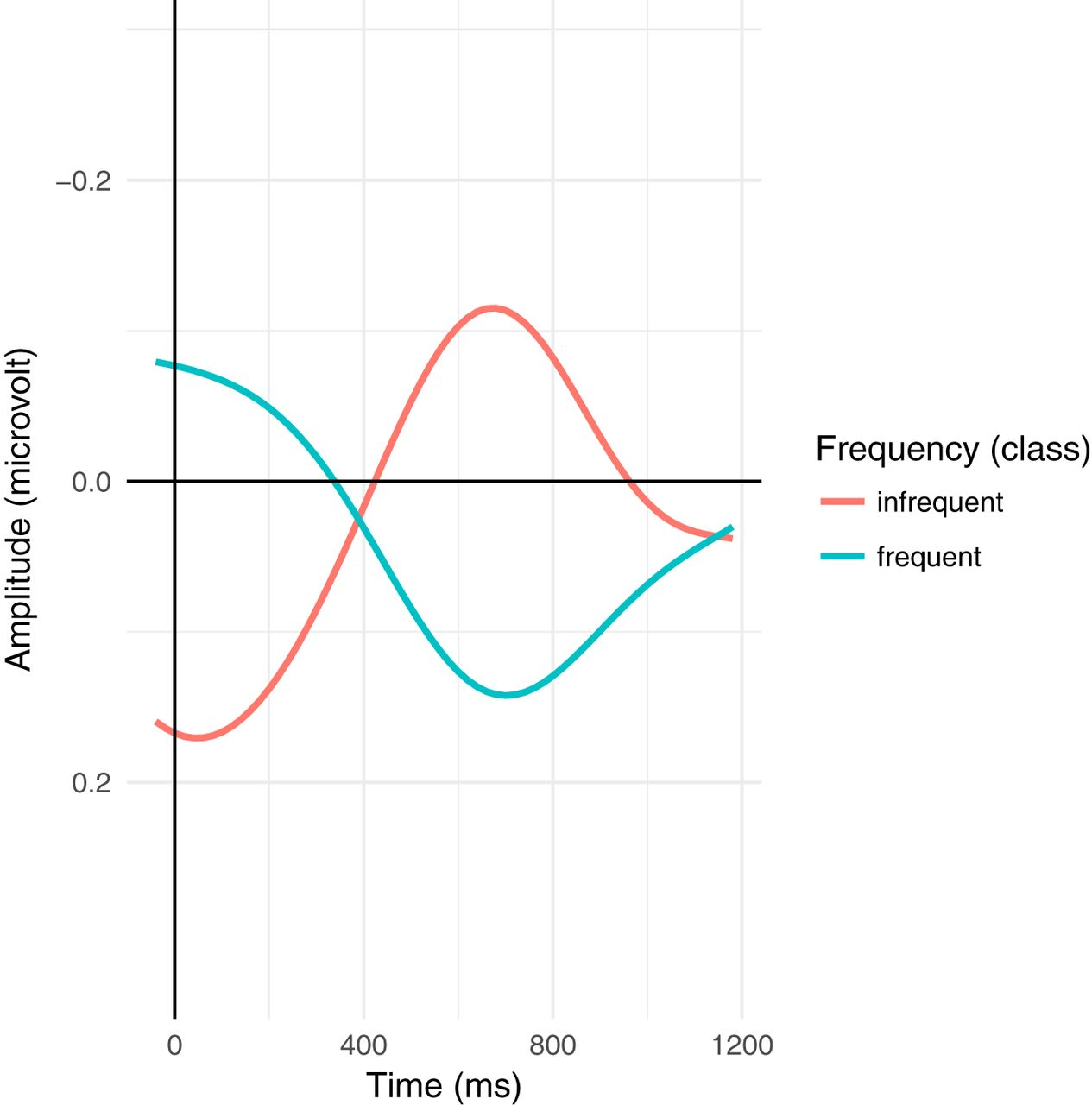 Electrophysiology Reveals the Neural Dynamics of