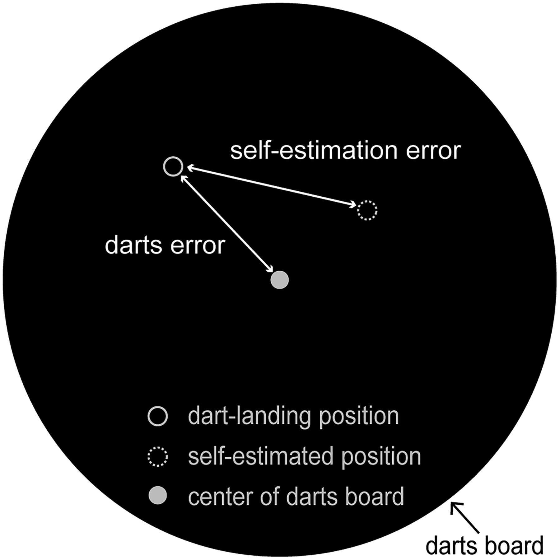 Shared Mechanisms In The Estimation Of Selfgenerated Actions And. Download Ure. Wiring. 1992 Medalist Dart Board Wiring Diagram At Scoala.co
