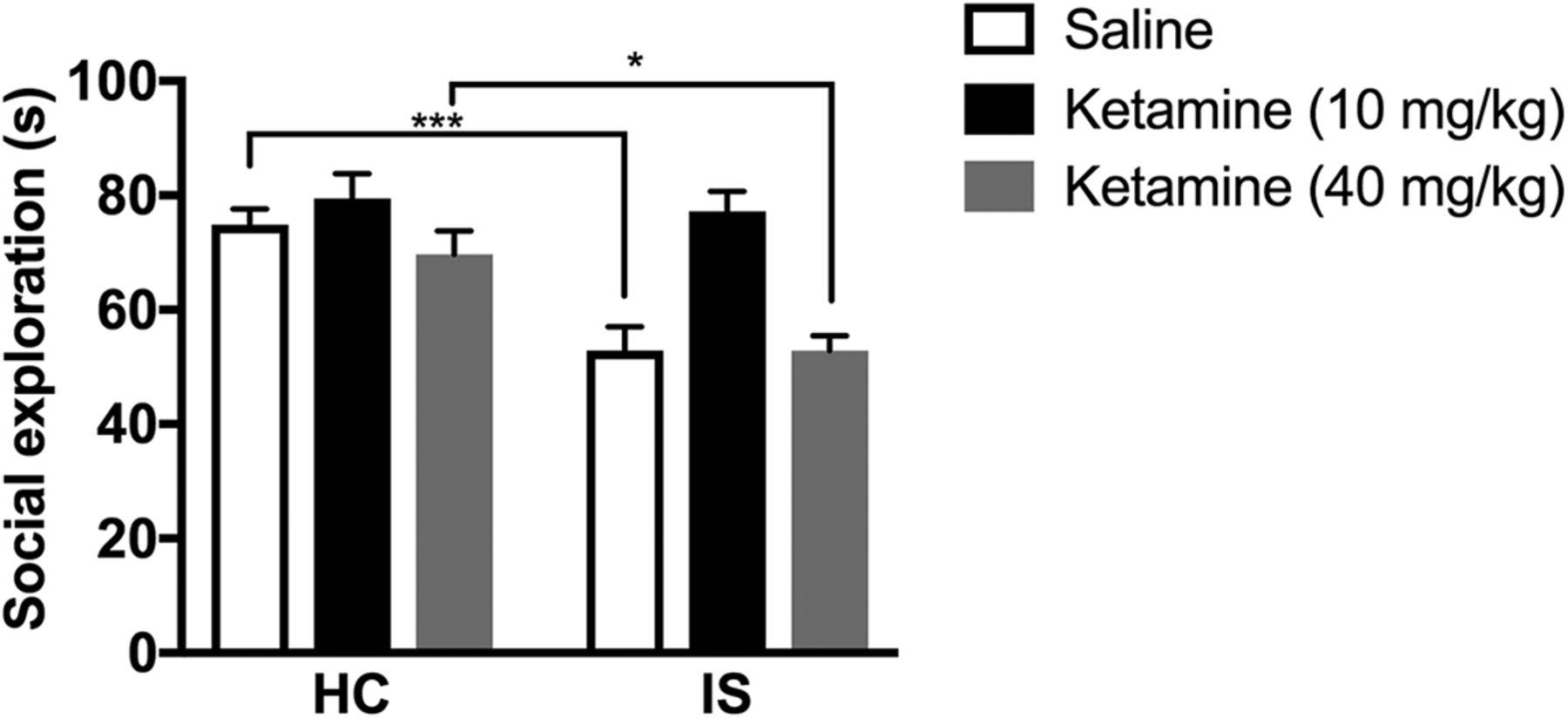 Inhibition Of A Descending Prefrontal Circuit Prevents Ketamine Envelope Detector One Week Download Figure
