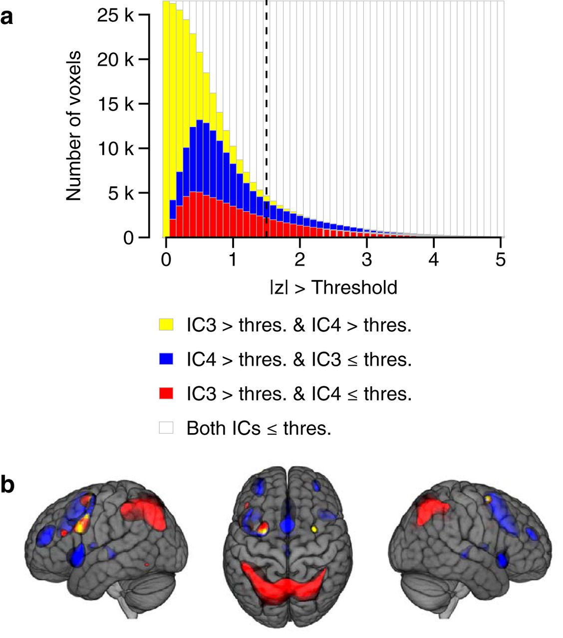 Identification of Two Distinct Working Memory-Related Brain