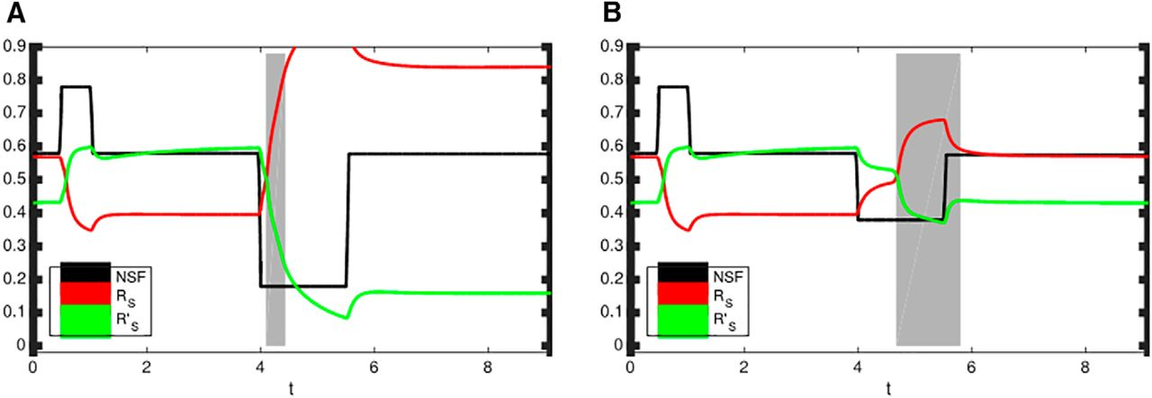 LTP or LTD? Modeling the Influence of Stress on Synaptic
