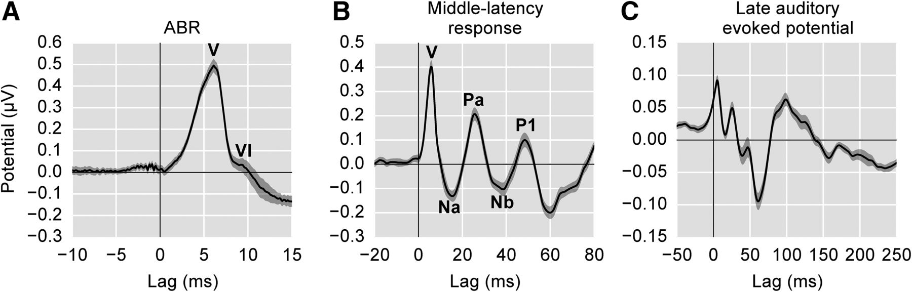 Auditory Brainstem Responses To Continuous Natural Speech In Human Tone Burst Generator Be Simple Is Try This Circuit Like Sure Because Download Figure
