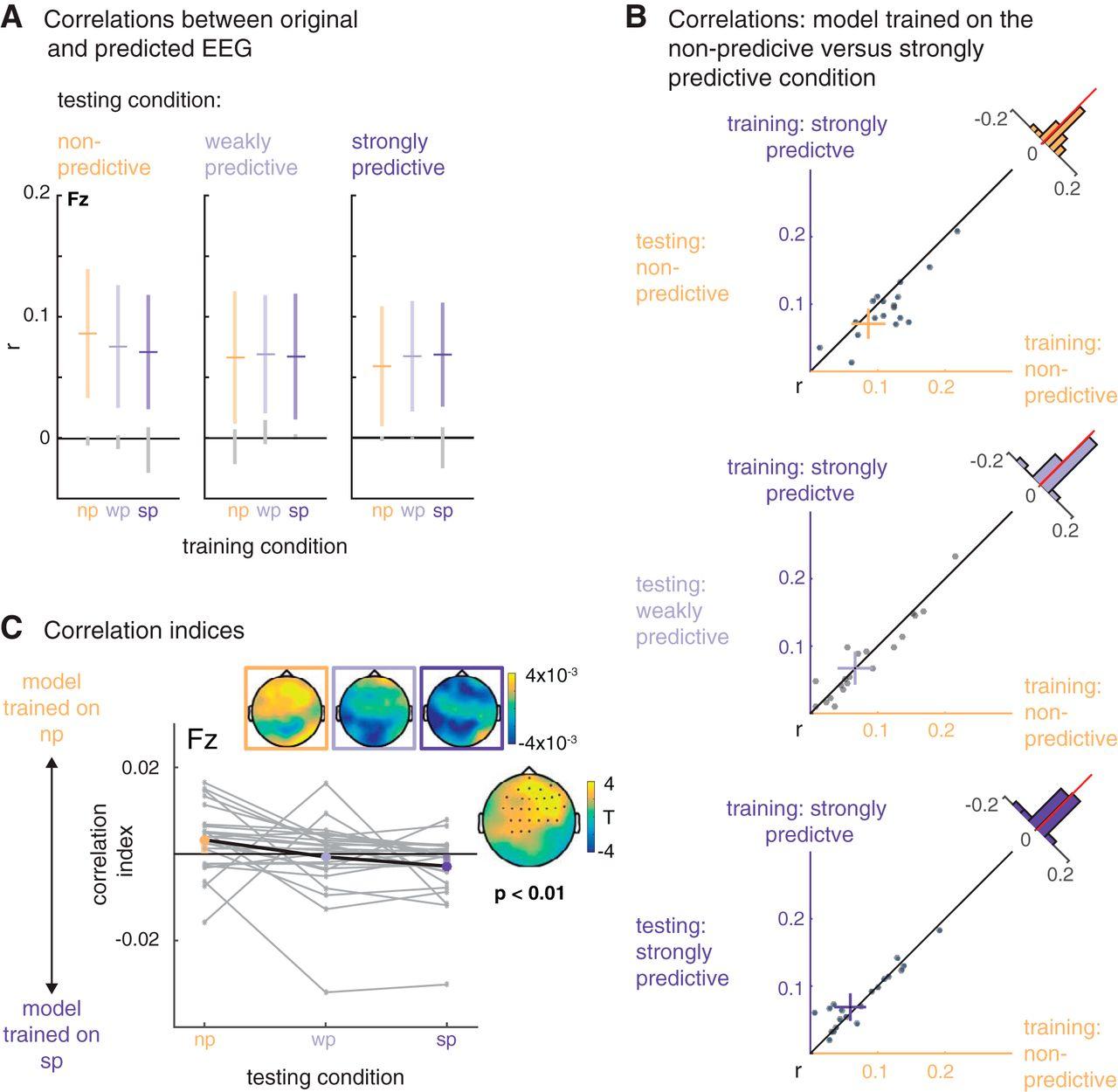Tracking Temporal Hazard in the Human Electroencephalogram