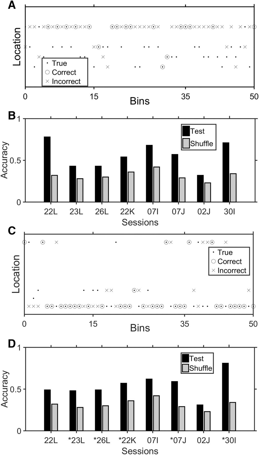 How Much Does Movement and Location Encoding Impact Prefrontal