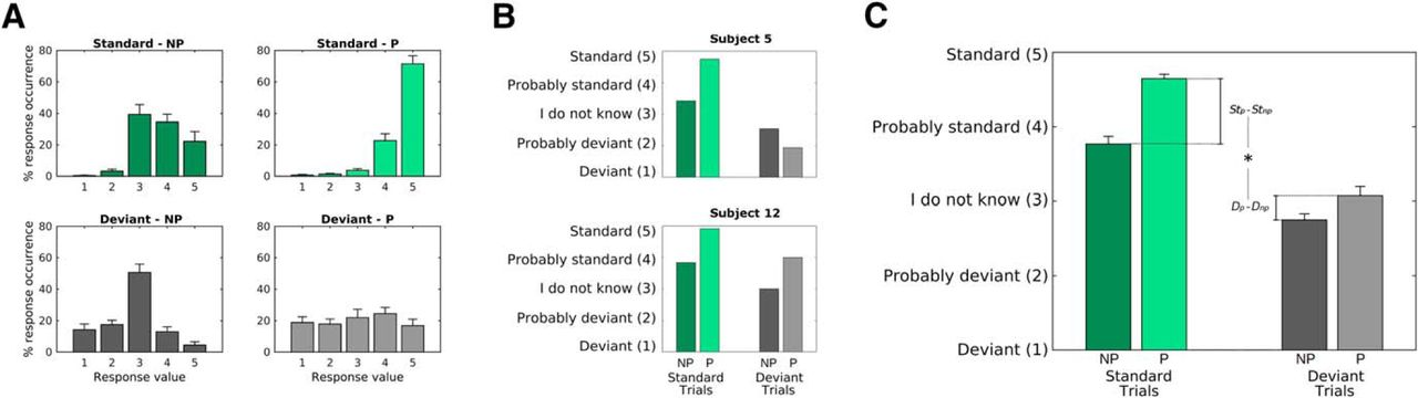 a562709f571 Cortical Measures of Phoneme-Level Speech Encoding Correlate with ...