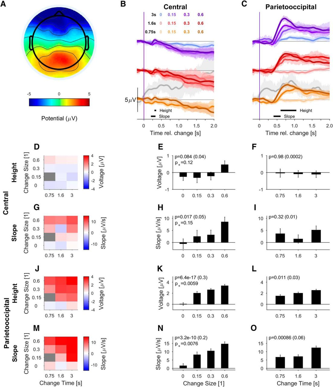 Evidence Integration In Natural Acoustic Textures During Active And Sp Reguler Axis Hitz Download Figure
