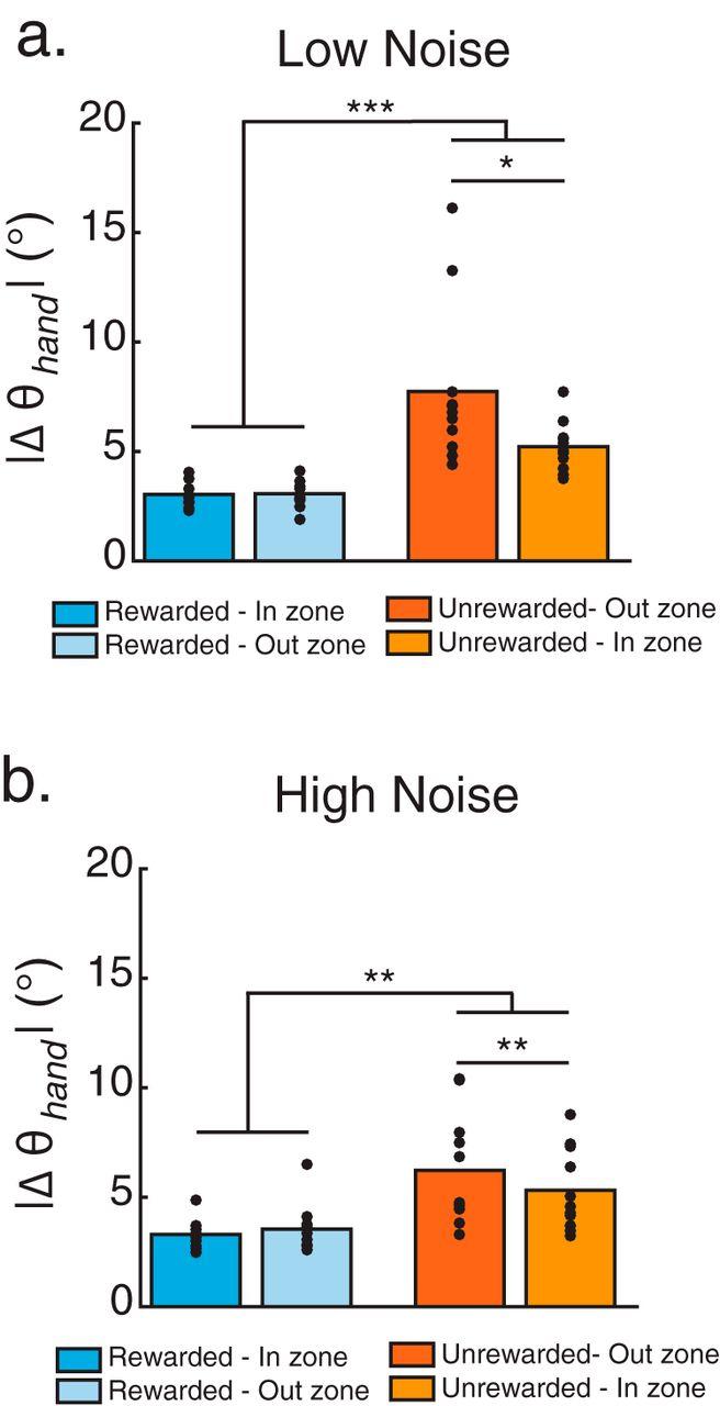 Increasing Motor Noise Impairs Reinforcement Learning in