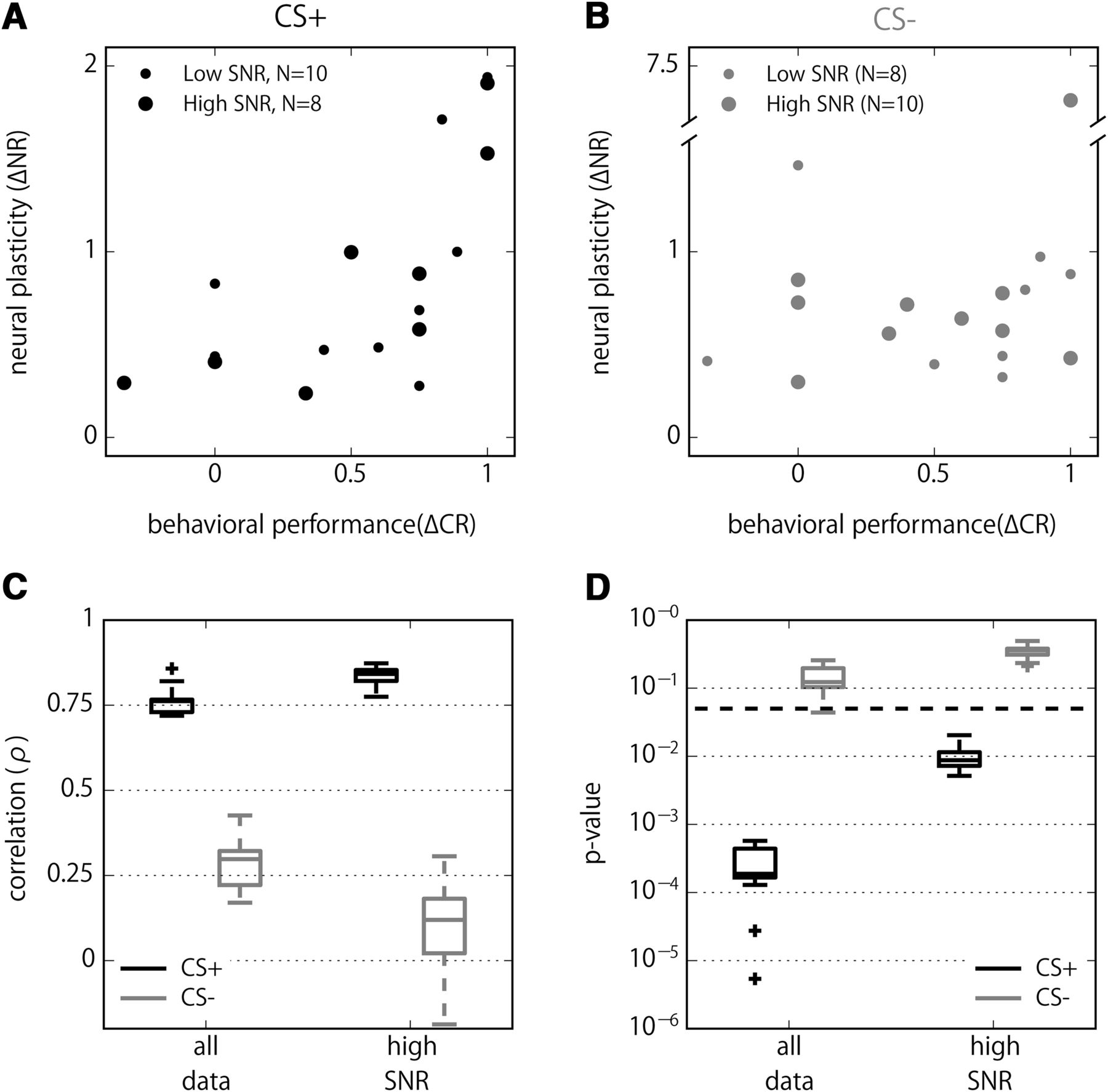 Neural Correlates Of Odor Learning In The Presynaptic Pass Filter Circuit Addition High Likewise Download Figure