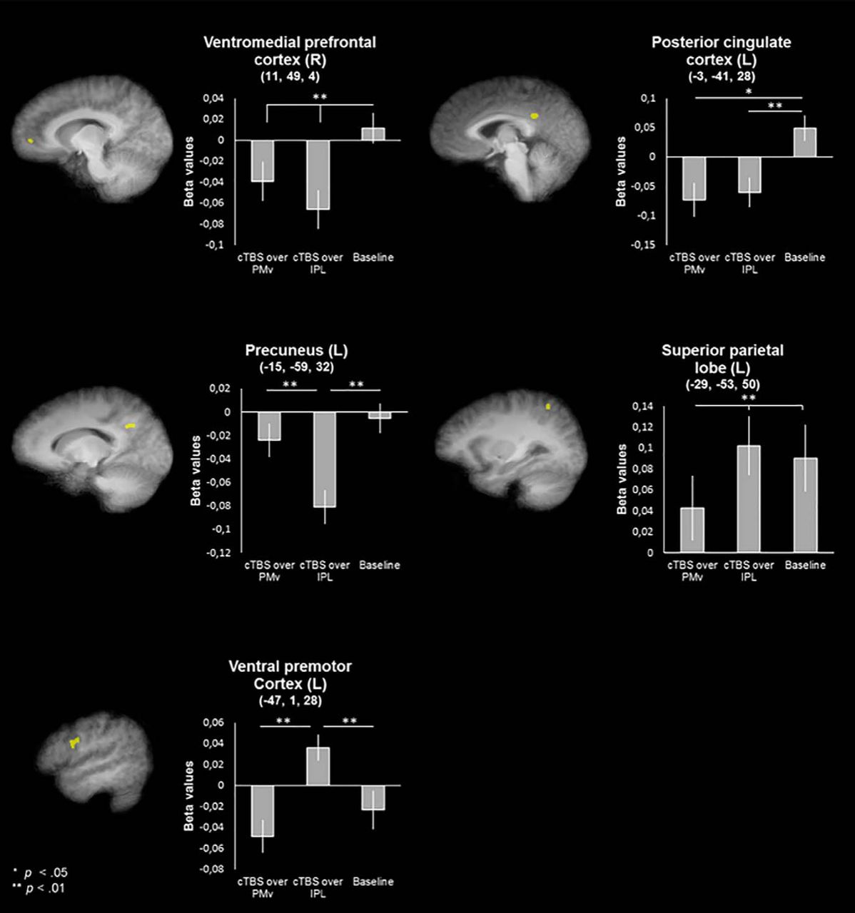 Dynamic Interactions between Emotion Perception and Action