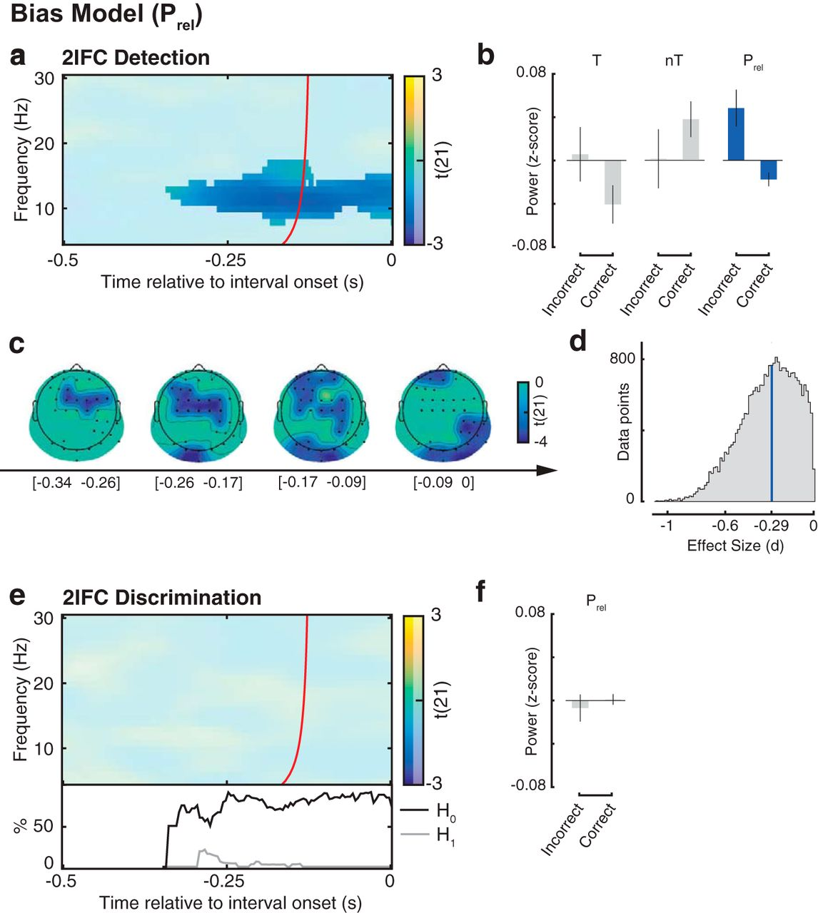 Moment-to-Moment Fluctuations in Neuronal Excitability Bias ...