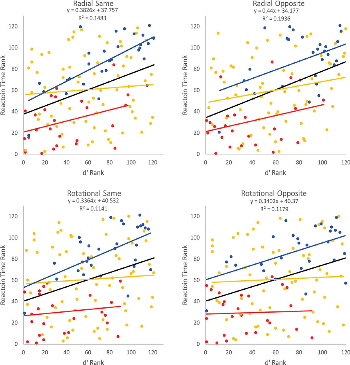 Superior Visual Timing Sensitivity in Auditory But Not