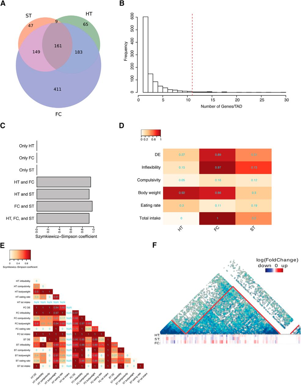 Overweight Mice Show Coordinated Homeostatic and Hedonic