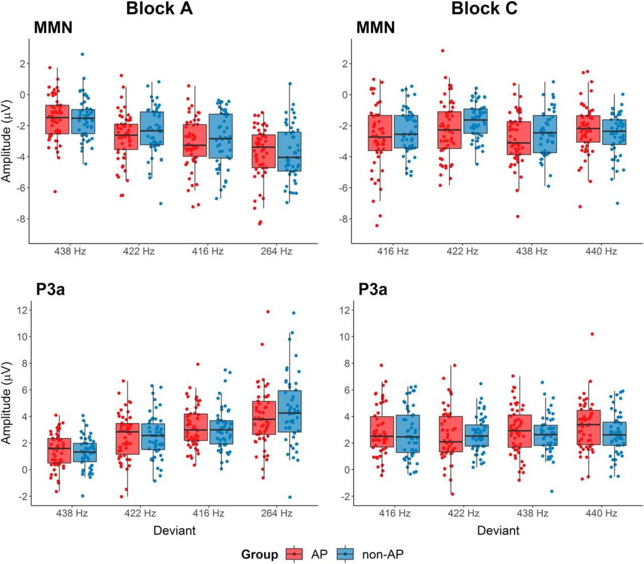 Electrophysiological Correlates of Absolute Pitch in a