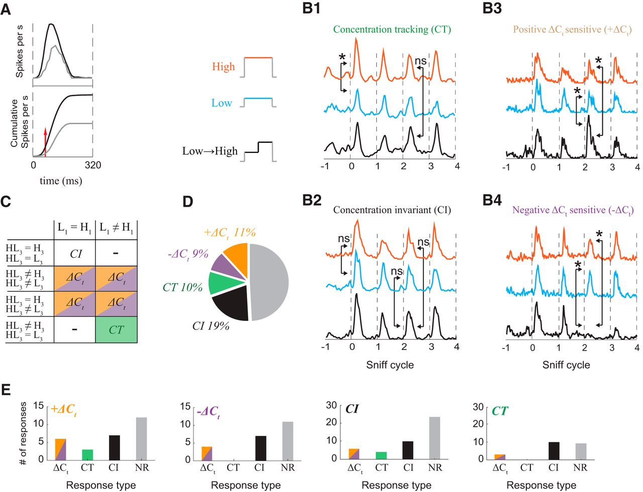 Odor Concentration Change Coding in the Olfactory Bulb | eNeuro