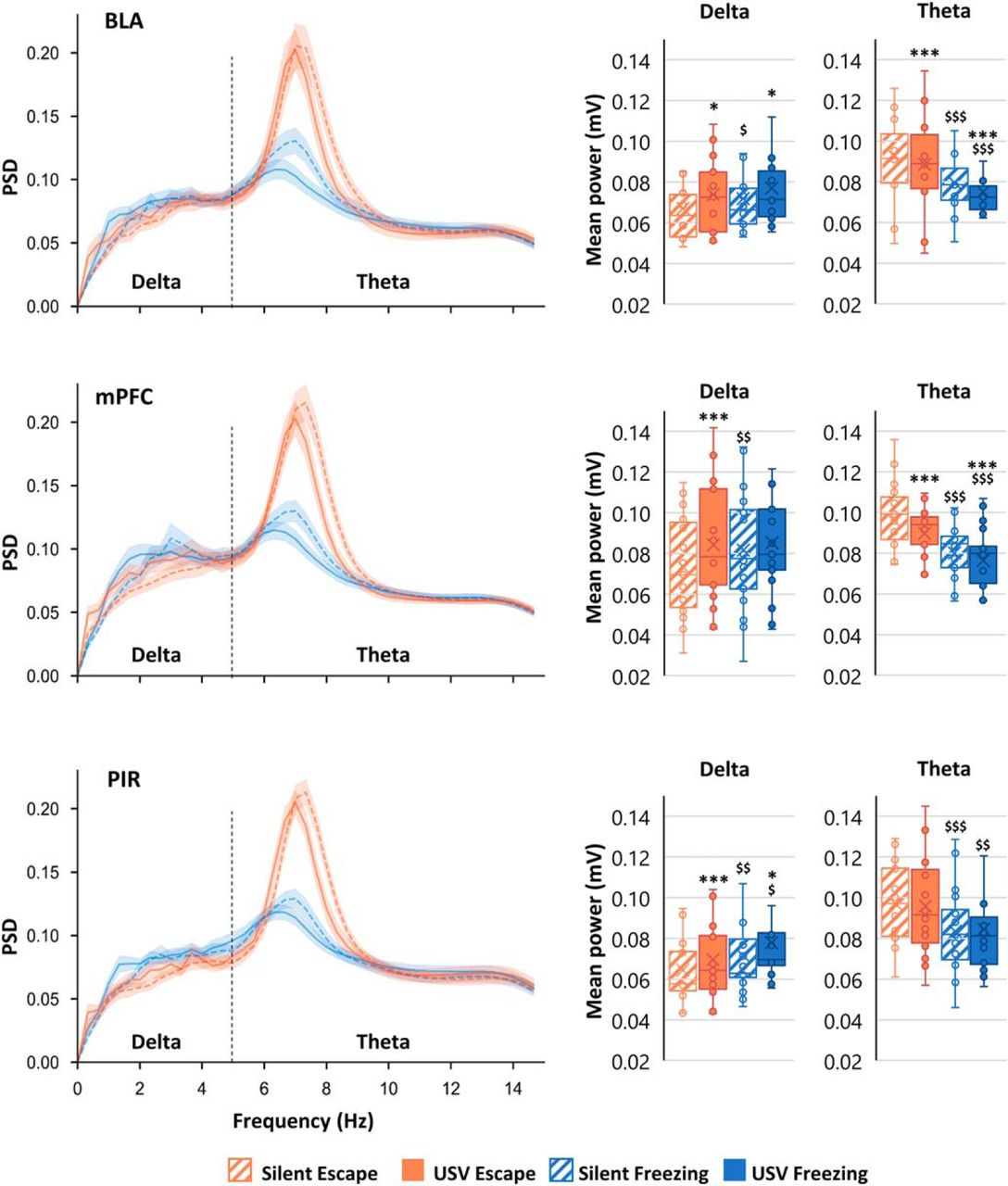 New Insights from 22-kHz Ultrasonic Vocalizations to Characterize