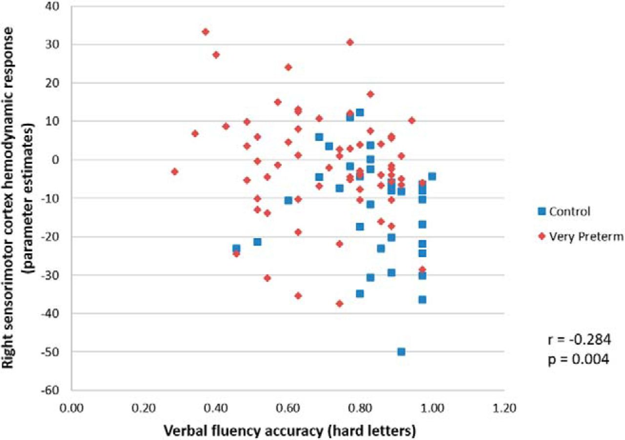 Verbal Fluency Is Affected by Altered Brain Lateralization in Adults