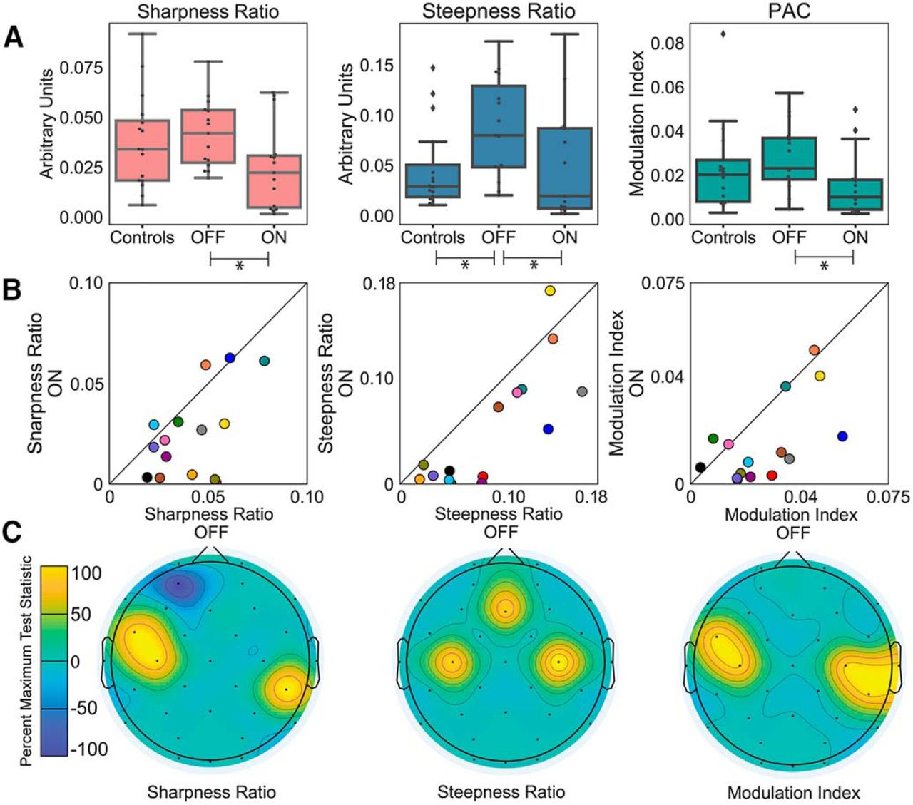 Characteristics of Waveform Shape in Parkinson's Disease Detected