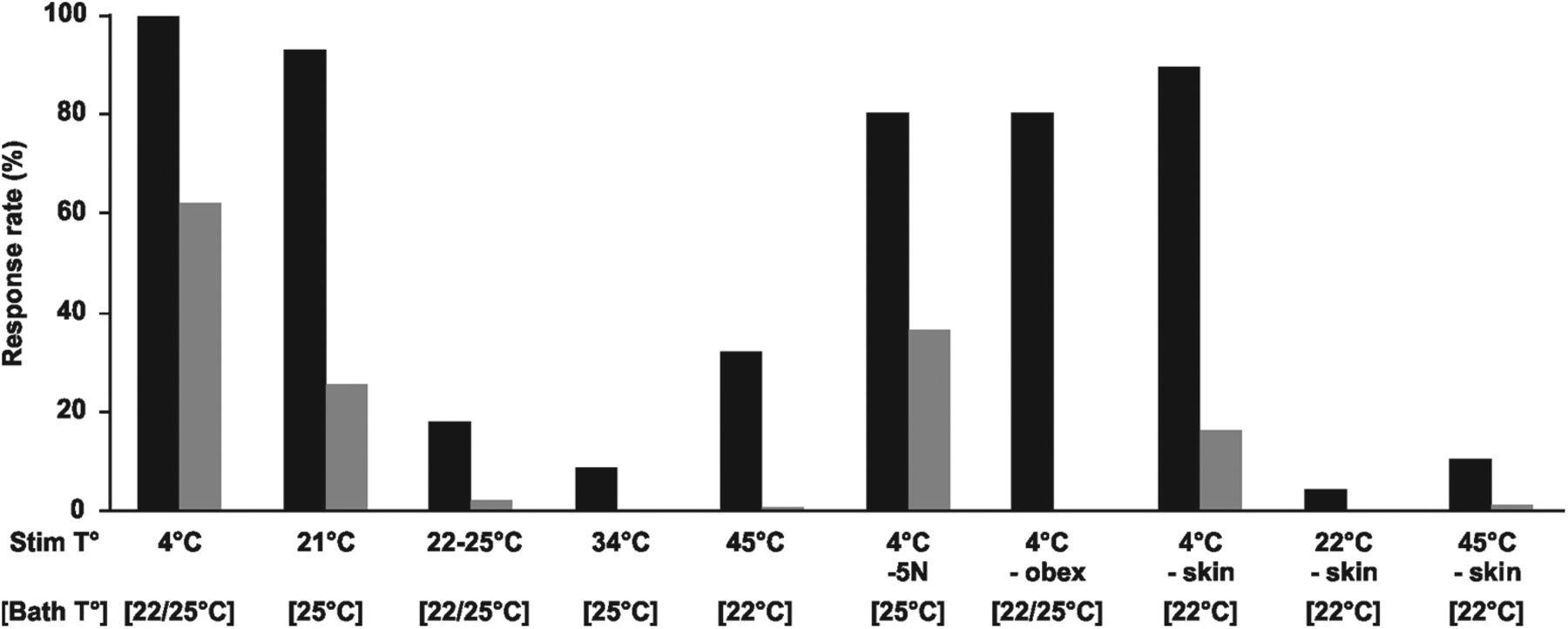 Influence of Temperature on Motor Behaviors in Newborn