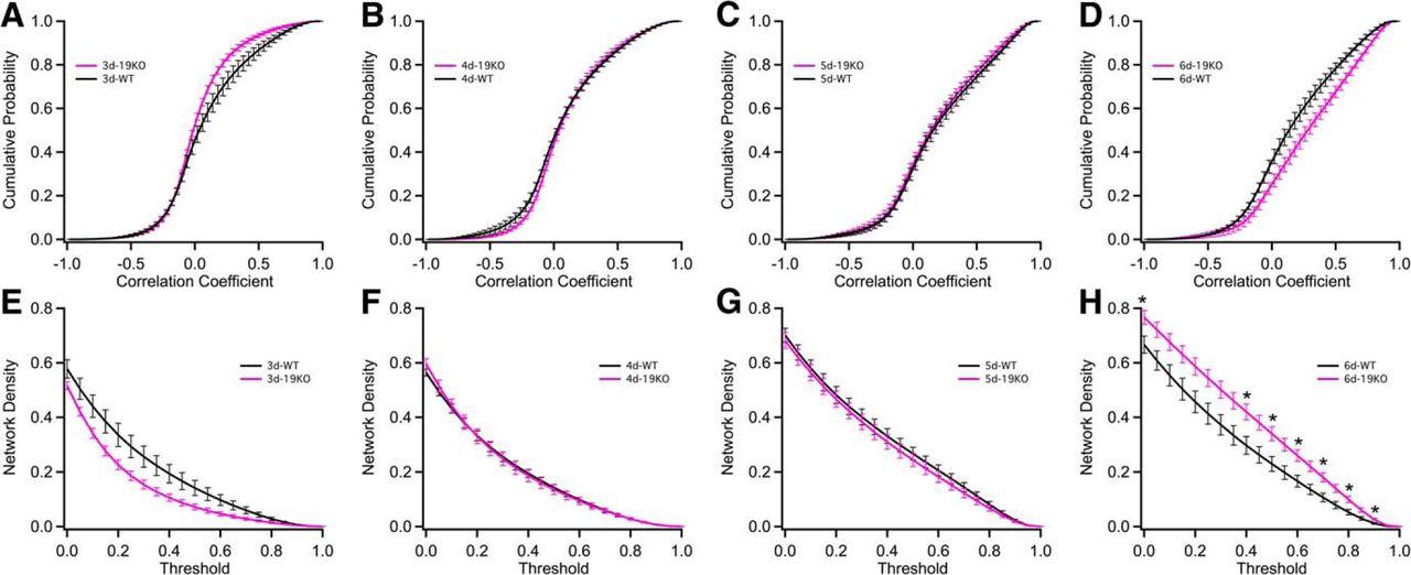 Multiplane Calcium Imaging Reveals Disrupted Development of