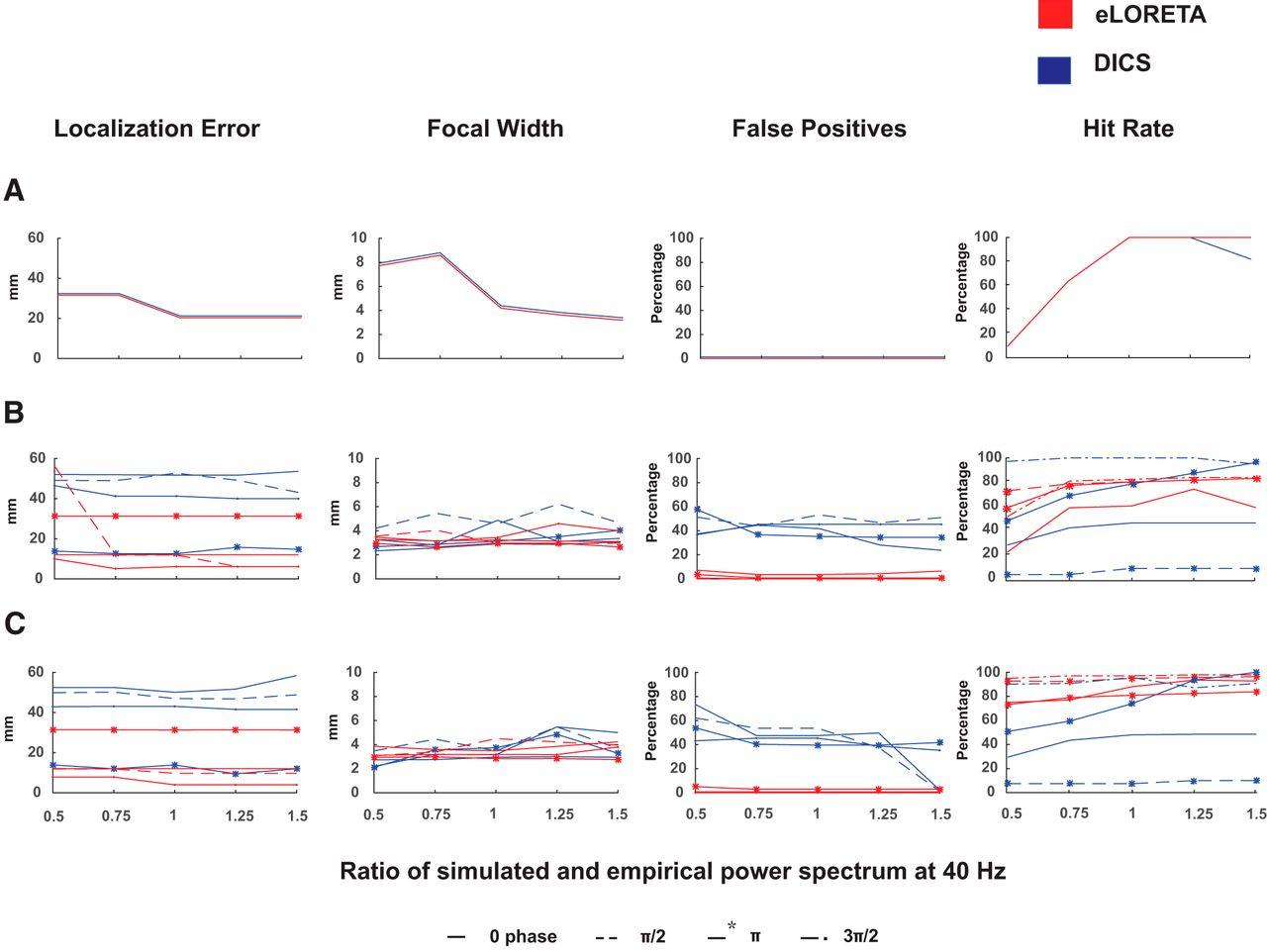 Quantitative Evaluation in Estimating Sources Underlying