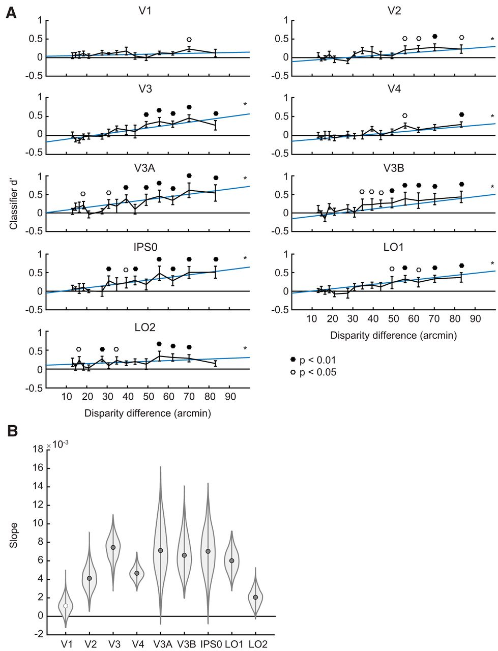 Multivariate Analysis of BOLD Activation Patterns Recovers Graded