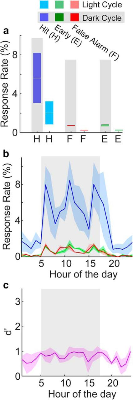 Automated Behavioral Experiments in Mice Reveal Periodic ... on