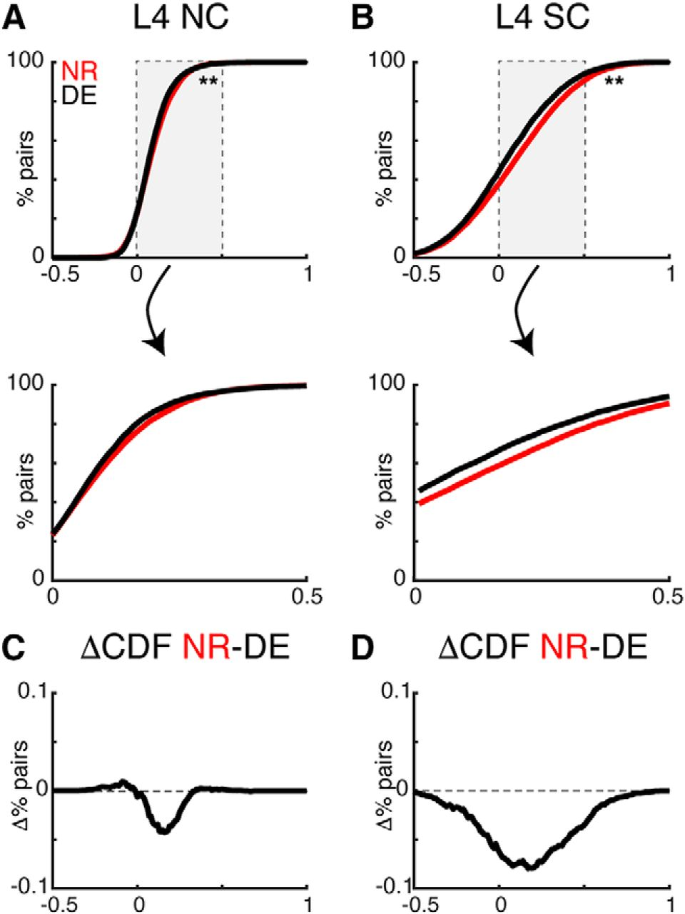 Temporary Visual Deprivation Causes Decorrelation Of Spatiotemporal Population Responses In Adult Mouse Auditory Cortex Eneuro