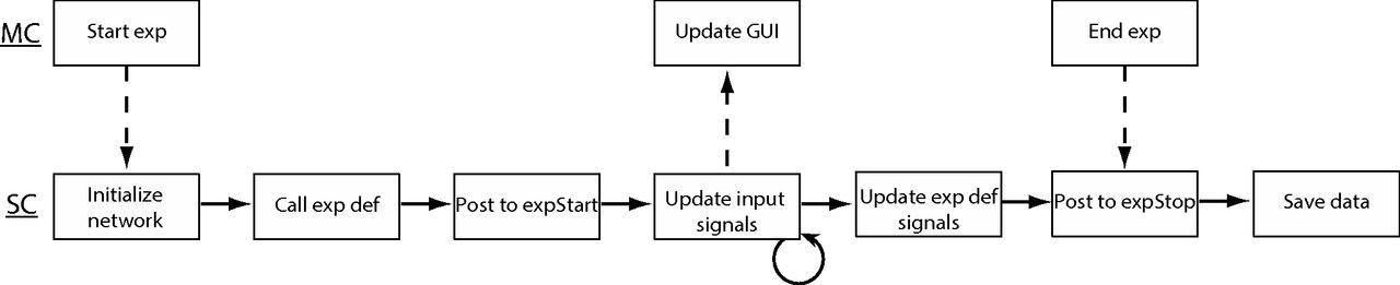 Rigbox An Open Source Toolbox For Probing Neurons And Behavior Eneuro Atualmente, mc gui (@mcguioficial) tem 9055 seguidores no instagram, está em 3168. rigbox an open source toolbox for