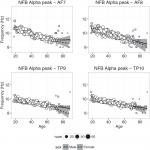 Characterizing Population EEG Dynamics throughout Adulthood