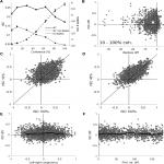 Neuronal Correlations in MT and MST Impair Population Decoding of Opposite Directions of Random Dot Motion
