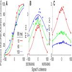 Temporal Integration of Auditory Information Is Invariant to Temporal Grouping Cues