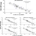 Test-Retest Reliability of Short-Interval Intracortical Inhibition Assessed by Threshold-Tracking and Automated Conventional Techniques