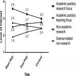 Factors That Influence Career Choice among Different Populations of Neuroscience Trainees