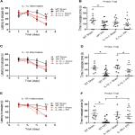Combined Blockade of Interleukin-1α and -1β Signaling Protects Mice from Cognitive Dysfunction after Traumatic Brain Injury